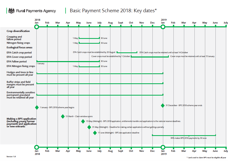 BPS 2018 Key Dates timeline